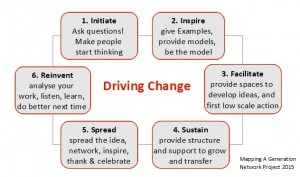 Driving Change Diagram